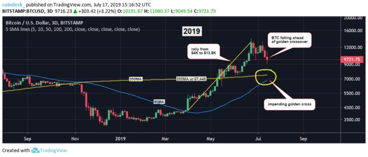 btcusd-three-day-chart-2019-728x311