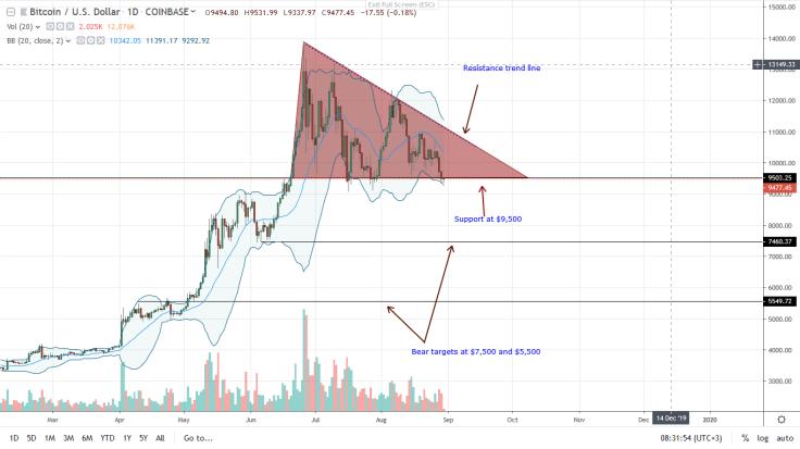 bitcoin-daily-chart-aug-30