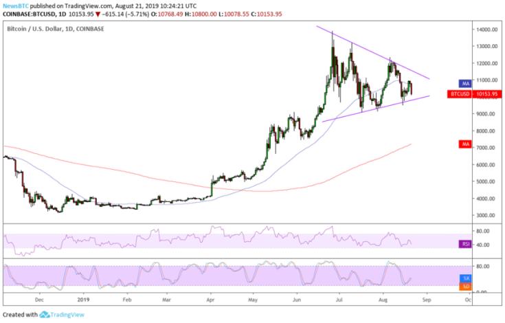bitcoin-price-21082019-3-860x550