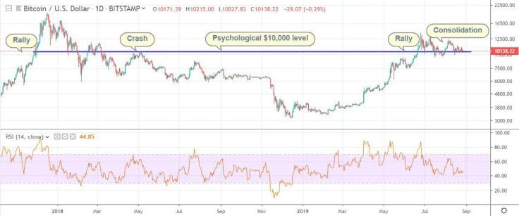 bitcoin-price-analysis-8.28.19