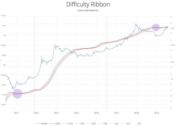 bitcoin_ribbon_chart