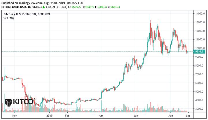 btc_1-day_chart_720