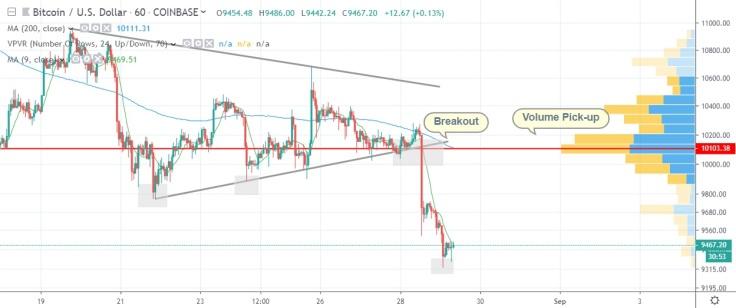 btcusd-market-crash