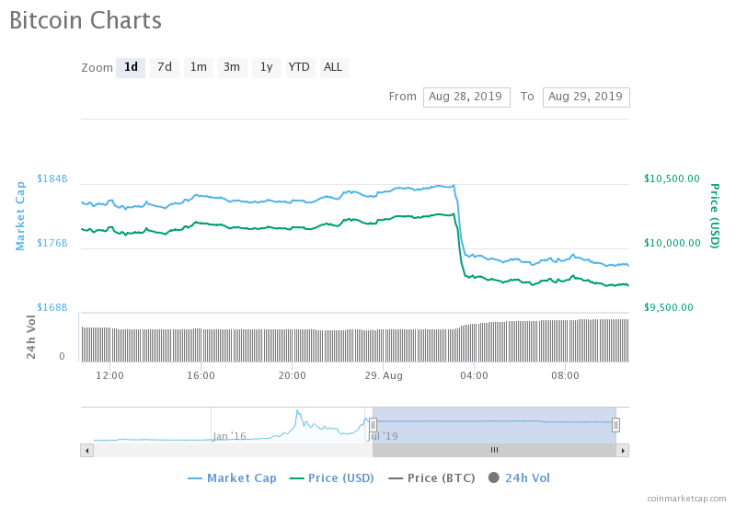 chart-12-1
