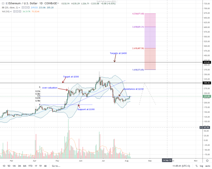 ethereum-daily-chart-aug-6