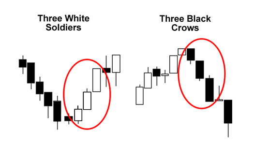 grade2-three-white-soldiers-three-black-crows