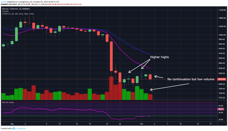bitcoins-recent-small-bounce-struggles-to-see-continuation