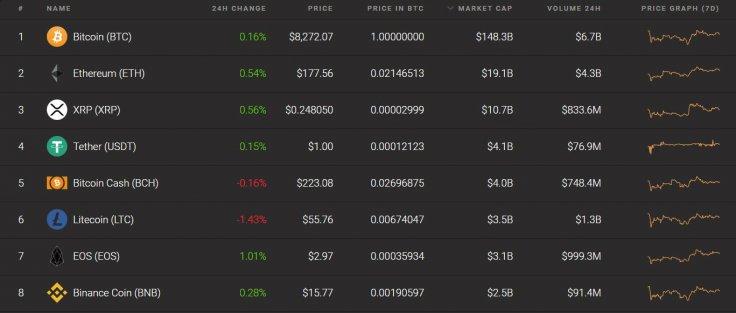 bnb_chart_rate