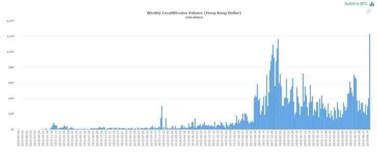 btc-volume-hong-kong.-localbitcoins