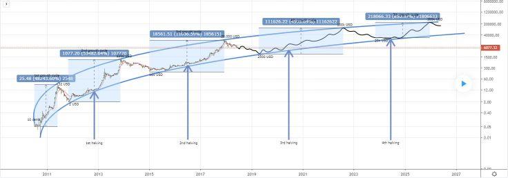 tradingviewhalving